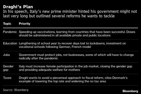 Draghi Blueprint Sees Italy Reconstruction, EU Integration