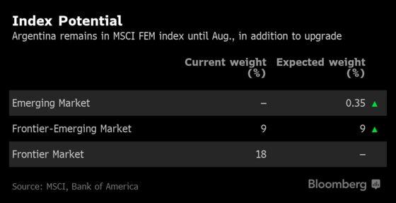 MSCI Spooks Argentine Investors With Statement onIndex Placements