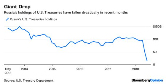 Moscow Mystery: Where Did All Its Treasuries Go?