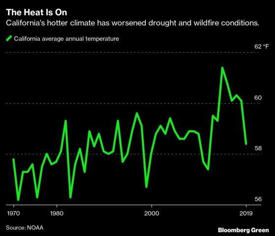 In California's Brutal Climate Loop,HeatwavesRaiseFire Risk