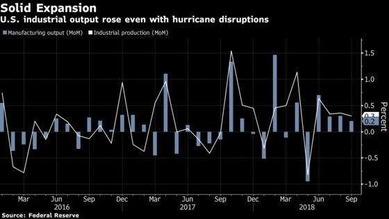 U.S. September Manufacturing Output Rises on Broad Demand