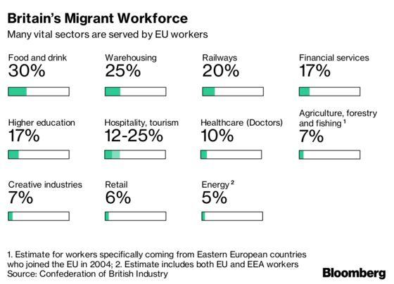 Businesses Urge U.K. to Abandon Net Migration Target Post-Brexit