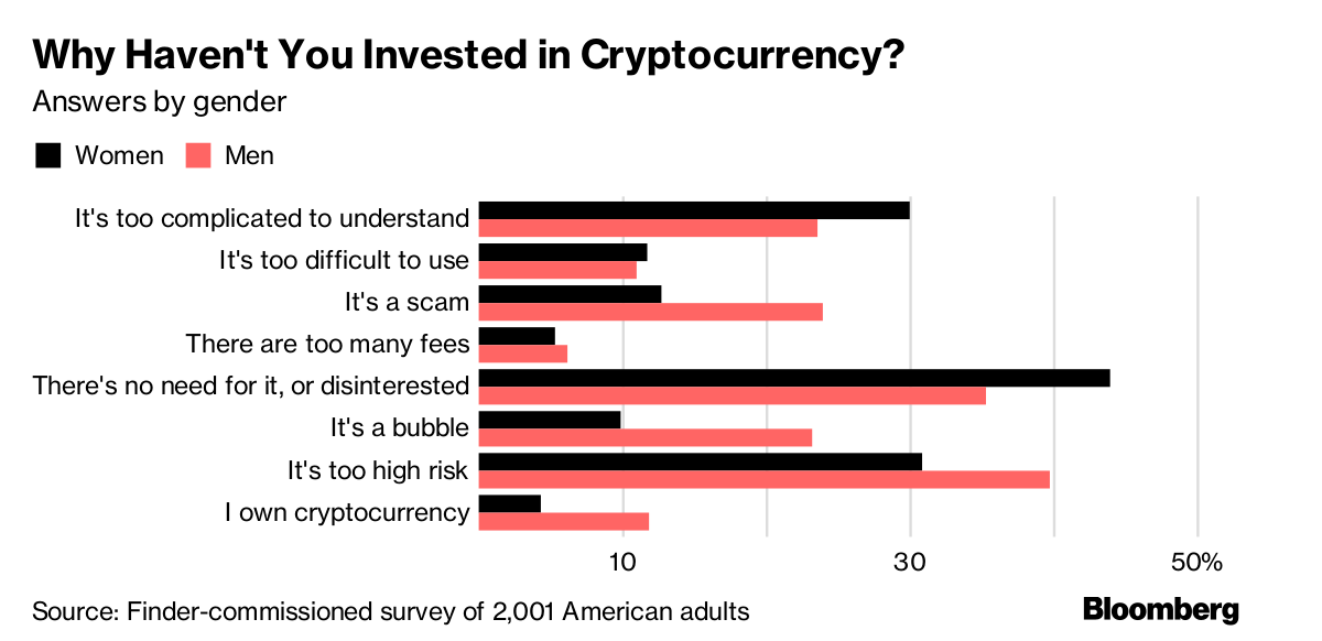 How Many Americans Hold Bitcoin or Other Cryptocurrencies