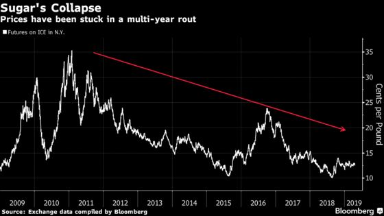 Sugar King Makes Brazil Infrastructure the New Hot Commodity