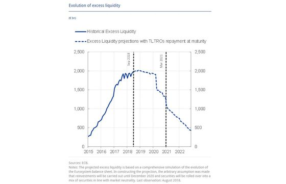 ECB Heads for Peak Liquidity as Euro-Area Stimulus Tools Top Out