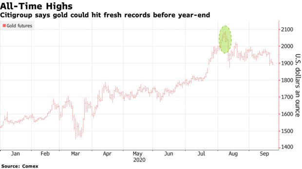 Citigroup says gold could hit fresh records before year-end