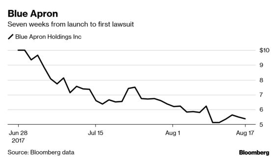Lyft's Fast-Slumping Stock Quickly Leads to Investor Lawsuits