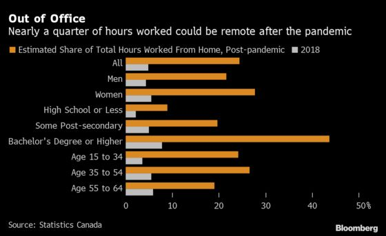 Remote Work Habits Are Likely to Outlast the Pandemic in Canada