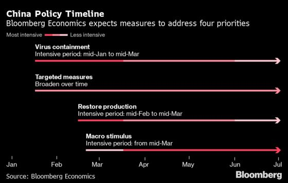 Here's How China Macro Policy Will Fight Coronavirus Fallout