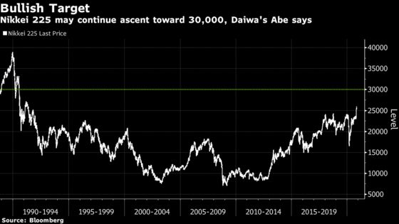Nikkei 225 to Add Another 15% Before 2022, Daiwa Strategist Says
