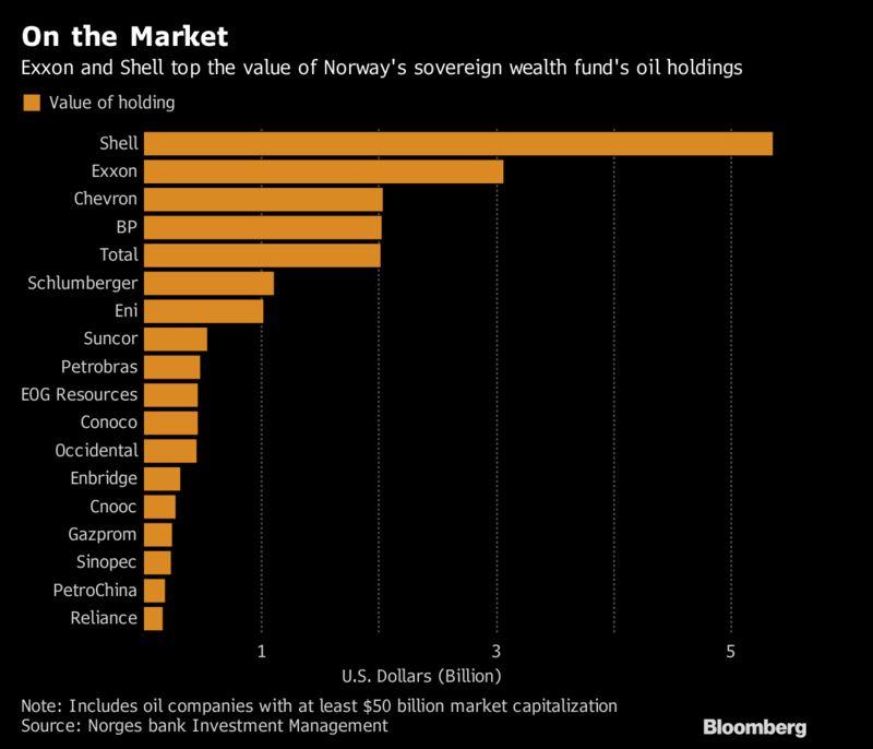 Norway Idea to Exit Oil Stocks Is Shot Heard Around the World – Trending Stuff
