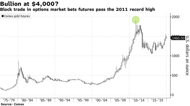 Block trade in options market bets futures pass the 2011 record high