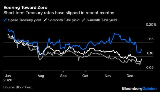 T-Bills Headedfor 0% May Force the Fed's Hand