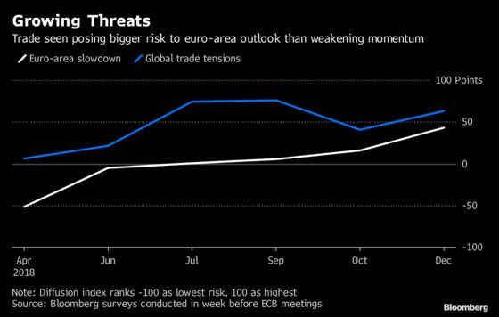 Europe Battles Rising Economic Risks as ECB Heads for QE Exit