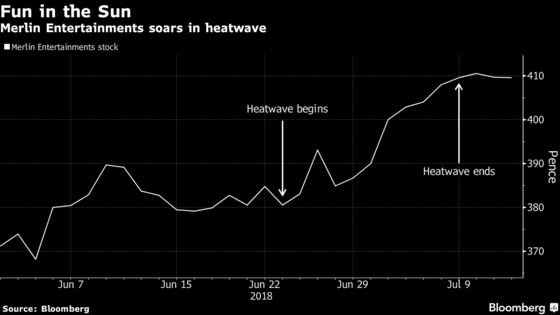 These Are the Hottest U.K. Stocks as Britons Bask in a Heatwave