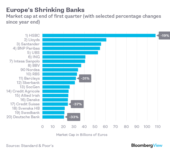 Image result for European banks in trouble