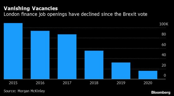 London Finance Vacancies Fell 49% in 2020 on Brexit, Covid Angst