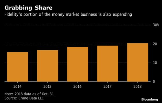 Fidelity Widens Its Lead in Cash Business by Adding $50 Billion