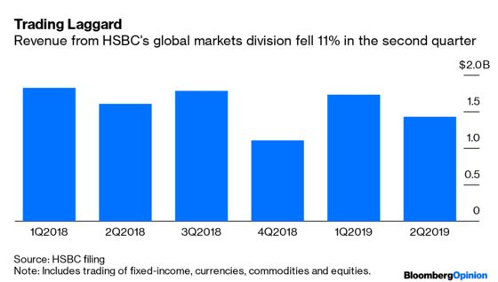 Wanted: A Dynamic Outsider for HSBC