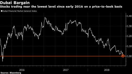 Saudi Tensions Add to Dubai Stock's Worst Year Since 2008