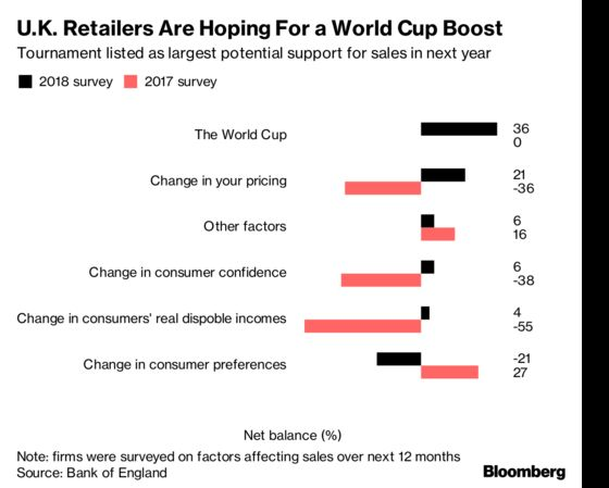 The British Economy Needs an England World Cup Run