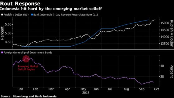Indonesia Tells Fed's Powell to Be More Aware of EM Impact