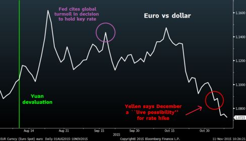 Divergence in central bank policy has made the euro a chief casualty of the dollar's recovery