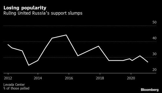 As Putin Greets Investors, Kremlin Wages Pre-Vote Crackdown