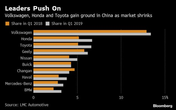 China's Car Slump Drags On as Consumers Wait for Incentives