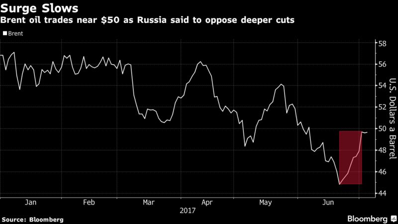 Crude tumbles after Russia oppose deeper production cuts