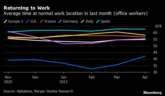 British Workers Spend More Time at the Office as Lockdown Eases