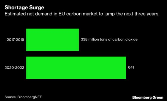 Carbon Pollution Costs Are Likely to Rise Again in Europe