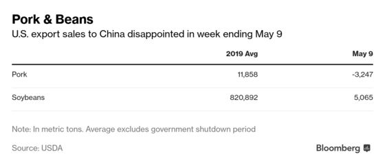 China Cancels U.S. Pork, Buys Few Soybeans as Trade War Simmers