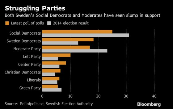 Sweden's Two Political Blocs in Dead Heat as Election Nears