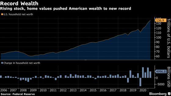 U.S. Household Net Worth Reaches Fresh Record on Homes, Stocks