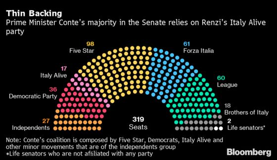 Italy's Renzi Taunts Premier in Coalition Quarrel on Justice