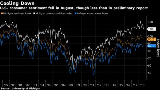 Consumer Sentiment in U.S. Fell Less Than Forecast in August