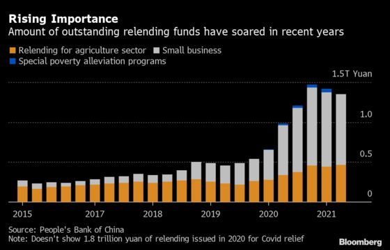 China's Central Bank Turns to Niche Policy Tool to Boost Growth