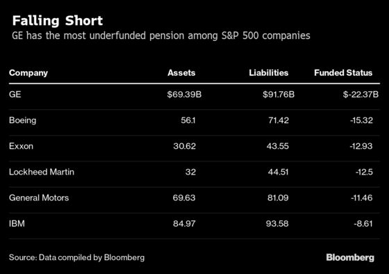GE's Gaping Pension DeficitIs Just a Tiny Part of Companies' $269 Billion Gap