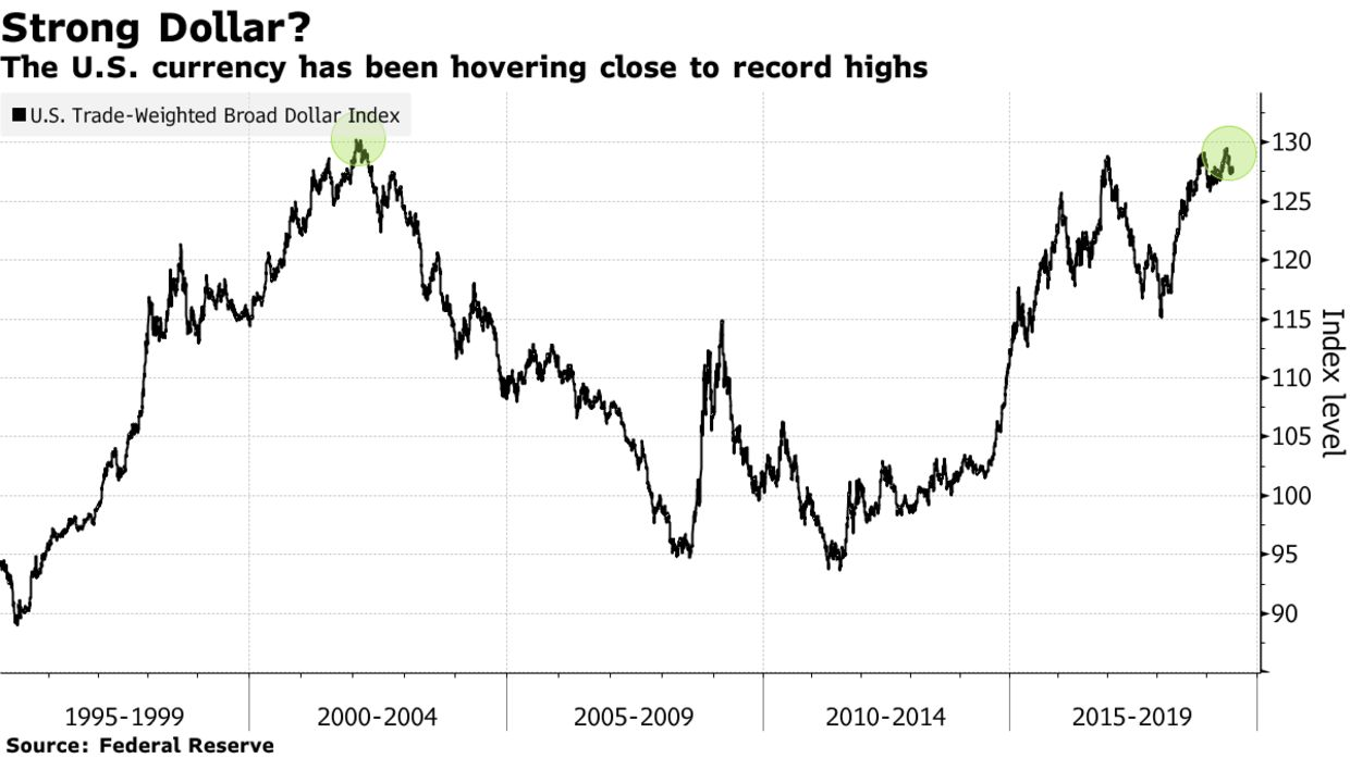 The U.S. currency has been hovering close to record highs