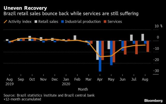 Brazil Keeps Low-Rate Guidance as Markets See Inflation Risk