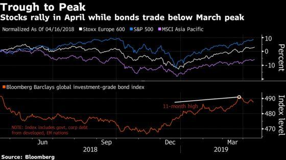 Stocks Rise Amid Disparate Earnings; Bonds Retreat: Markets Wrap