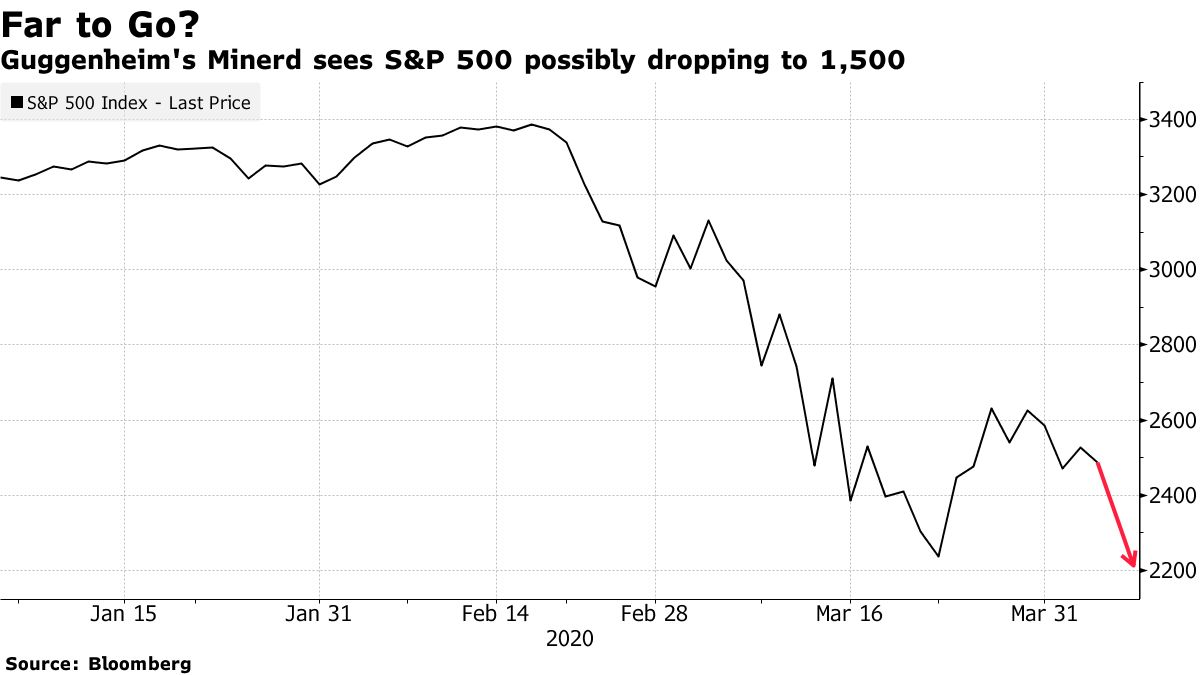 Guggenheim's Minerd sees S&P 500 possibly dropping to 1,500