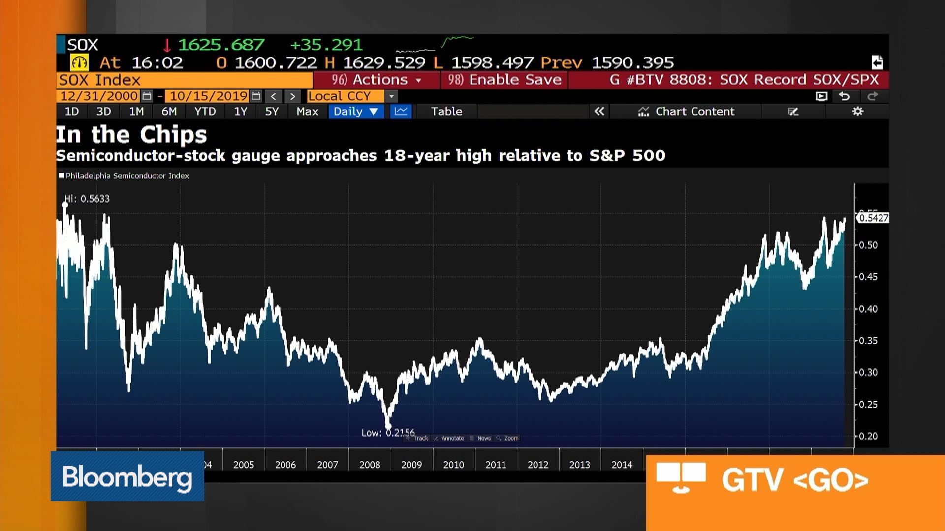 S&P 500 Bulls, Chip Stocks, Bloomin' Brands: Market Wrap