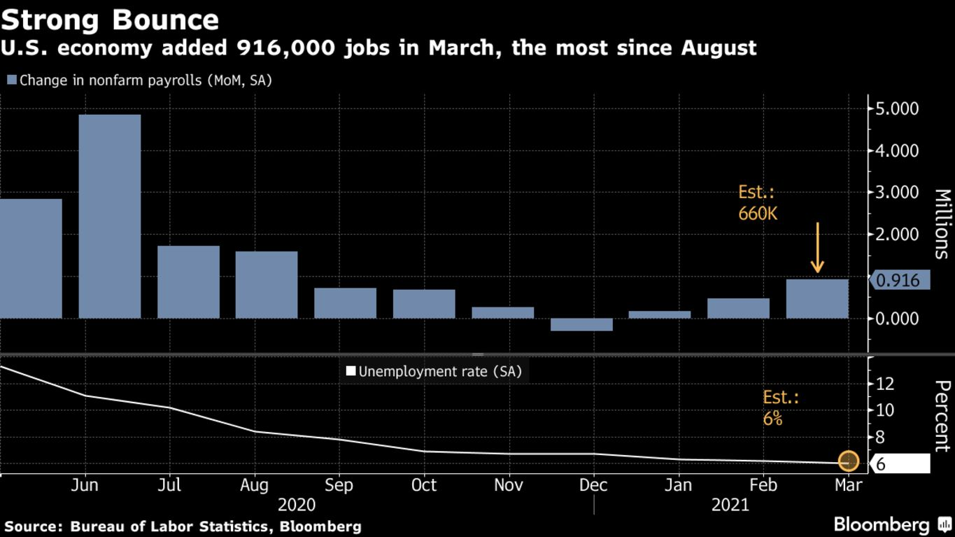 U.S. economy added 916,000 jobs in March, the most since August