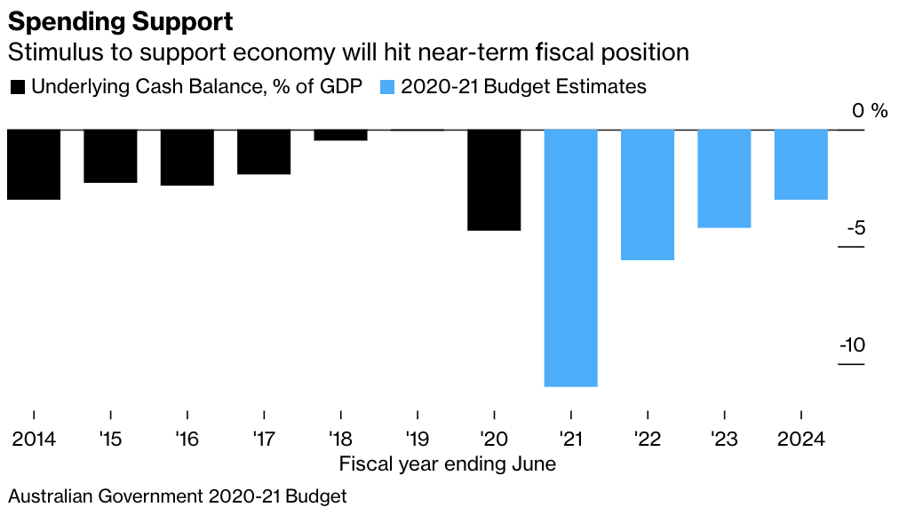 relates to Australia's Budget Lacks Big Ideas, Despite the Stimulus Sugar Hit
