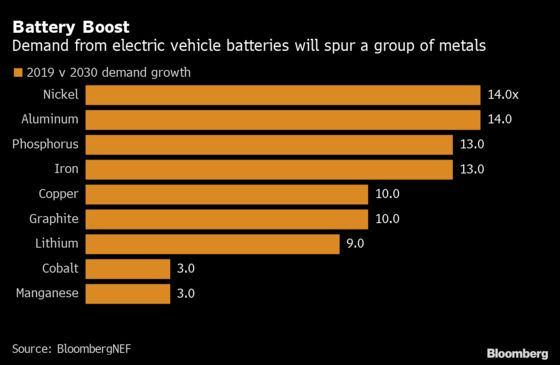 IEA Says Governments Should Consider Stockpiling Battery Metals