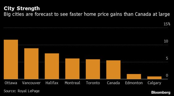 Canada's Most Expensive Housing Market Poised for 2021 Rebound