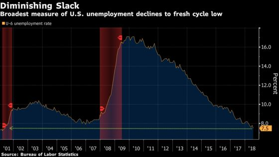U.S. Jobs Engine Keeps Humming While Wage Pickup Stays Elusive