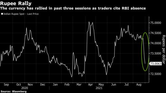 Rupee's Sudden Gains HaveTraders Speculating RBI Is Easing Grip